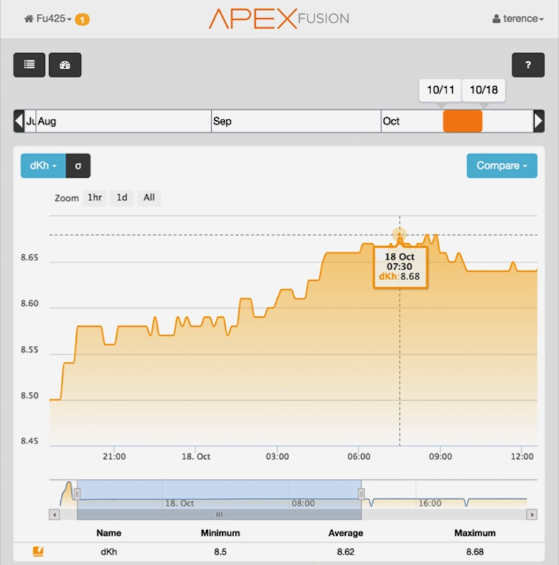 Early testing of alkalinity monitoring within the Apex Fusion cloud interface