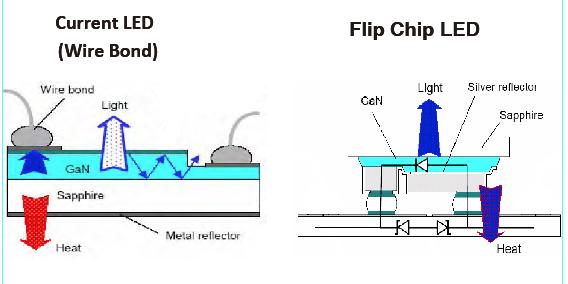flip-chiip