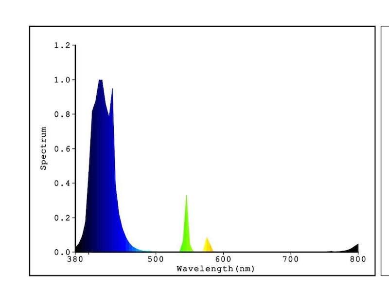 IL-lumination-induction-led-light-spectr