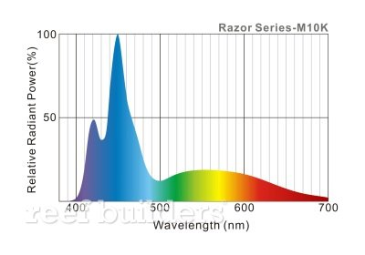maxspect razor led