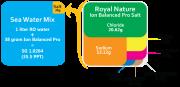 royal nature breakdown chart