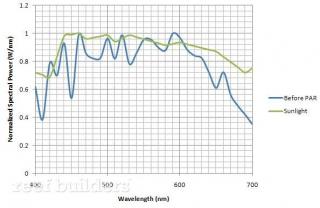 seashine-lifi-spectral-output